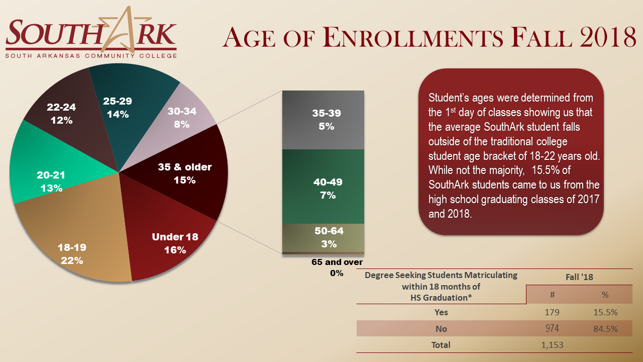 Age of Enrollment Fall 2018
