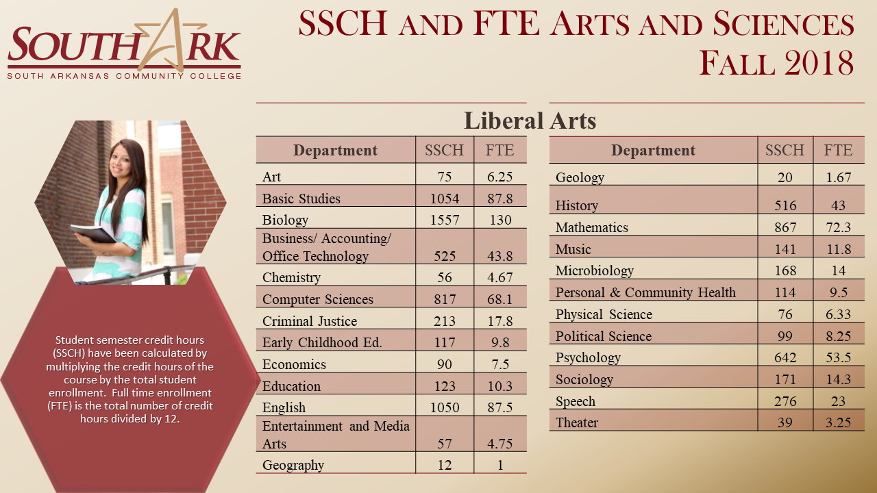 SSCH FTE Arts Sciences Fall 2018