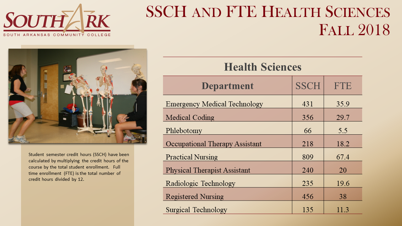 SSCHs FTE Health Sciences Fall 2018