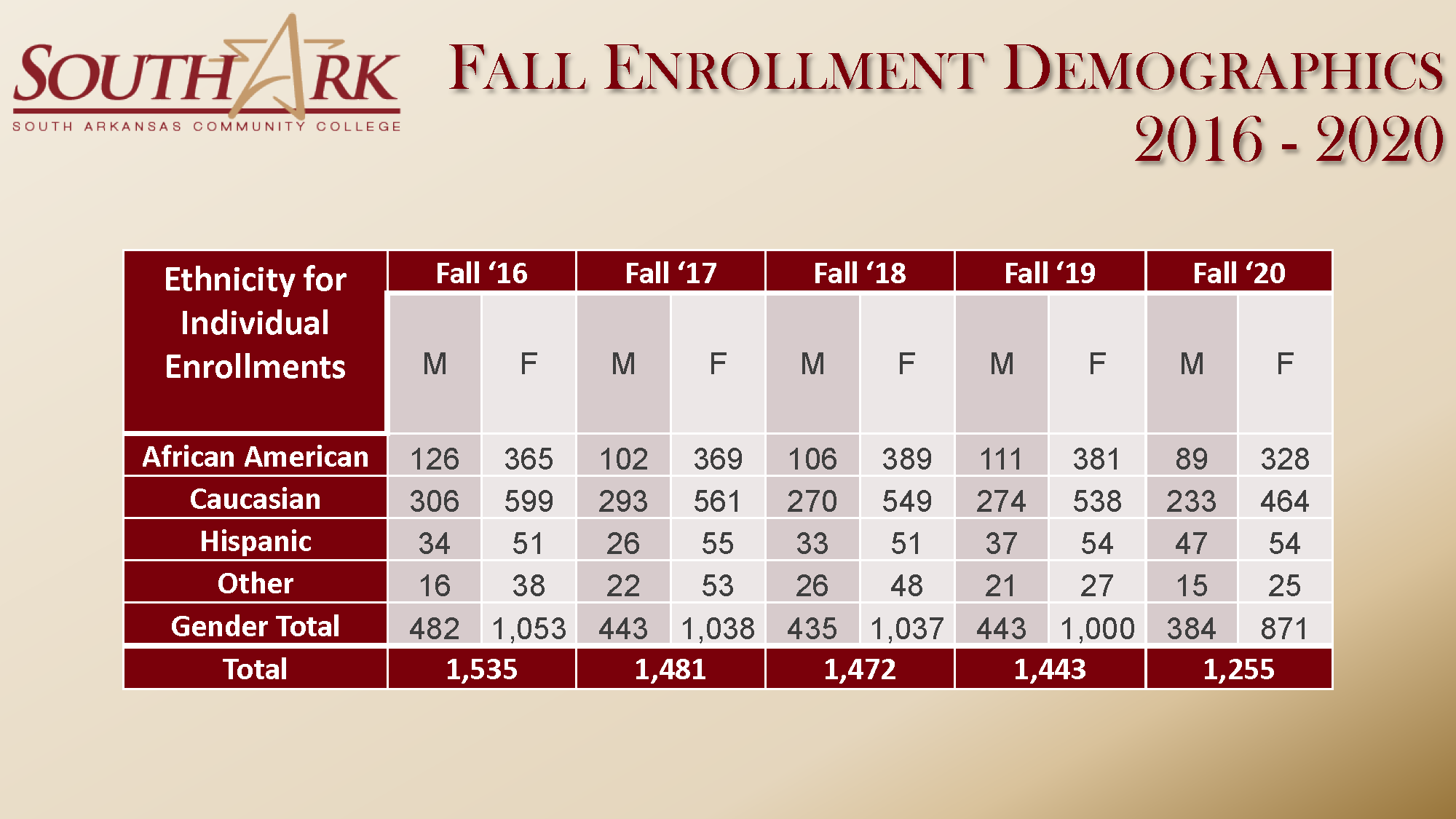 Fall Enrollment Demographics 2016 2020