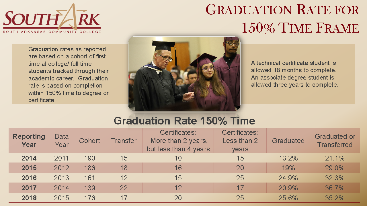 Graduation Rate for 150 Time Frame