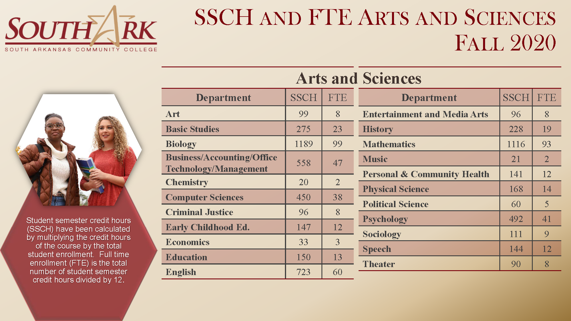 SSCH FTE for ArtsSciences Fall 2020