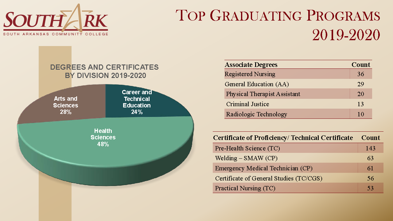 Top Graduating Programs 2019 2020