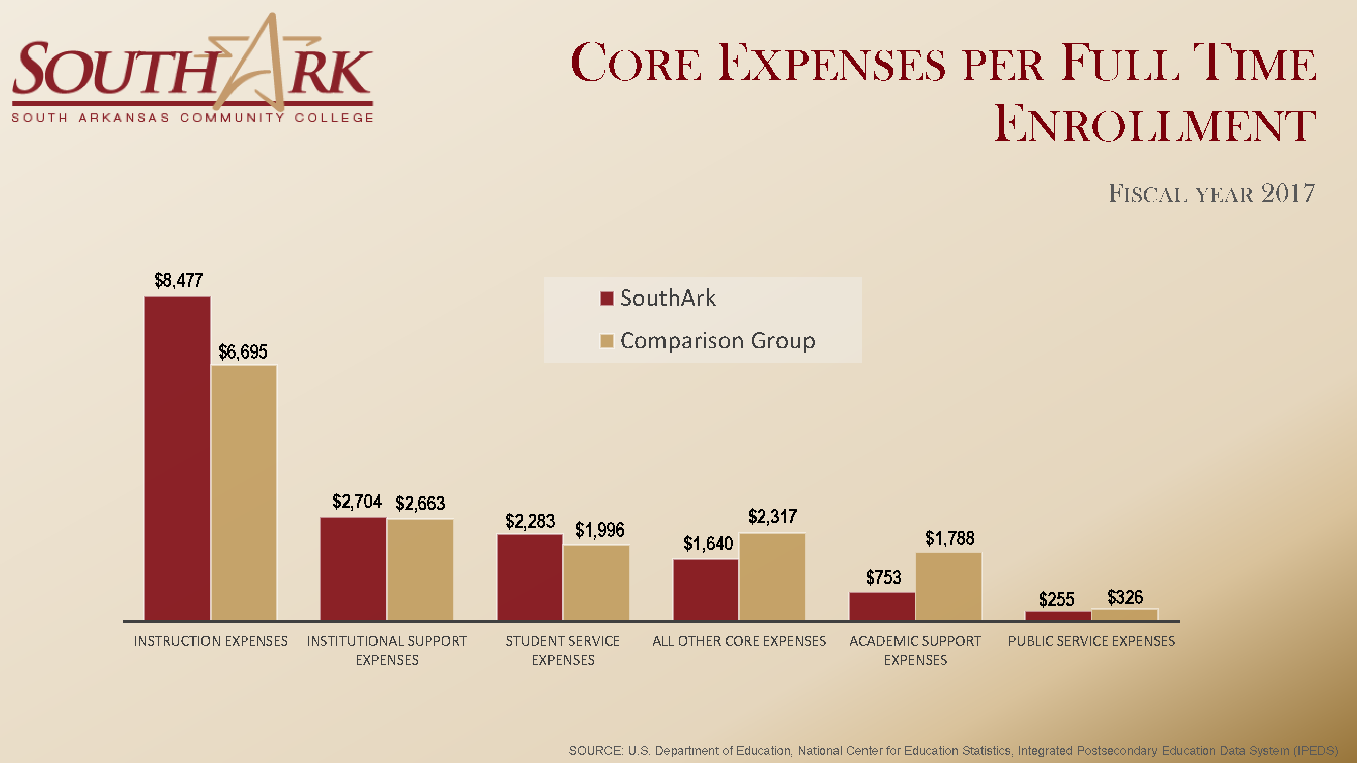 Core EXPENSES per FTE Fall 2018 national Dashboard