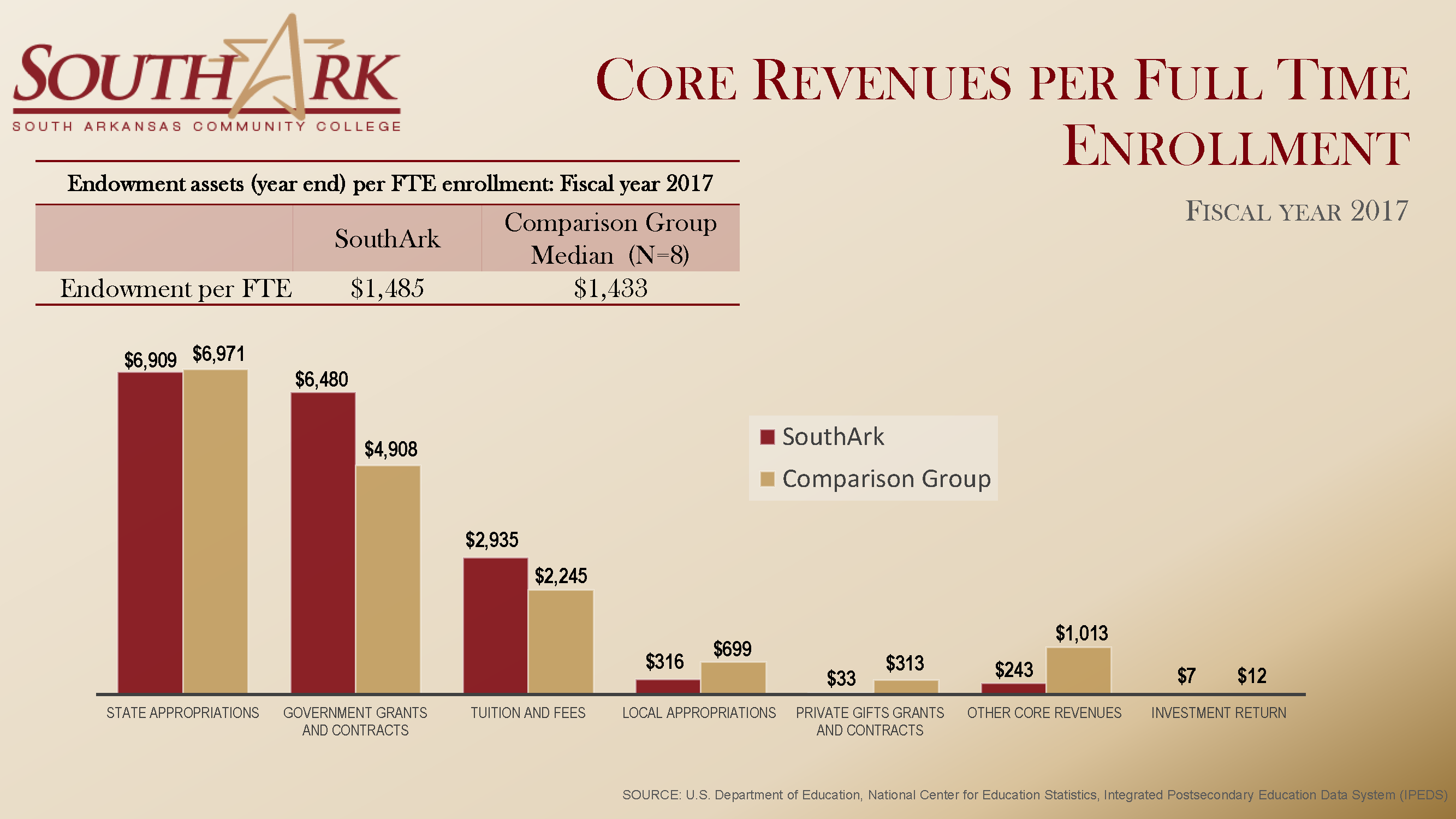 Core REVEUNES per FTE Fall 2018 national Dashboard