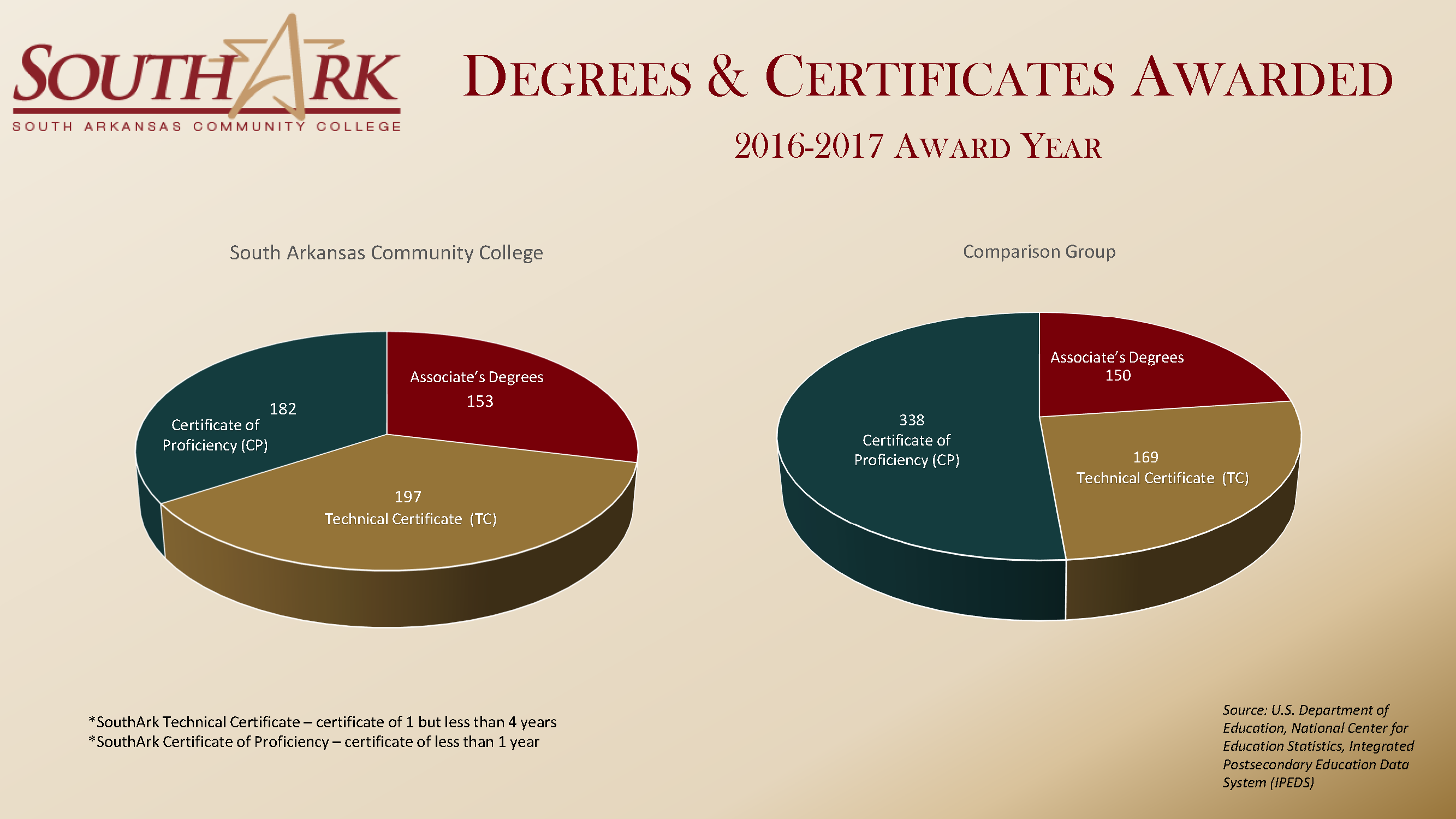 DegreesCertificates Fall 2018 national Dashboard