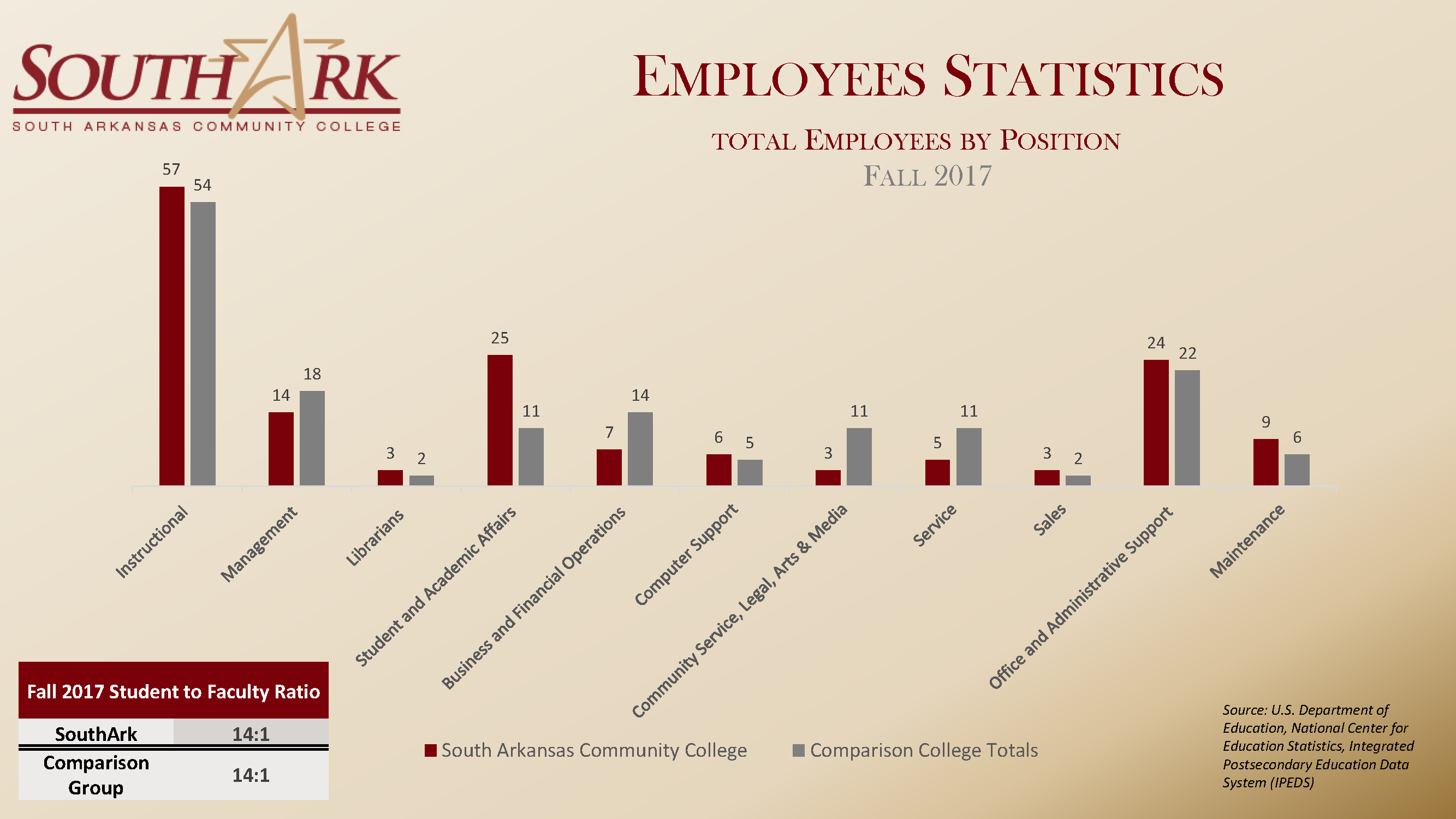 Employee Stats Fall 2018 national Dashboard