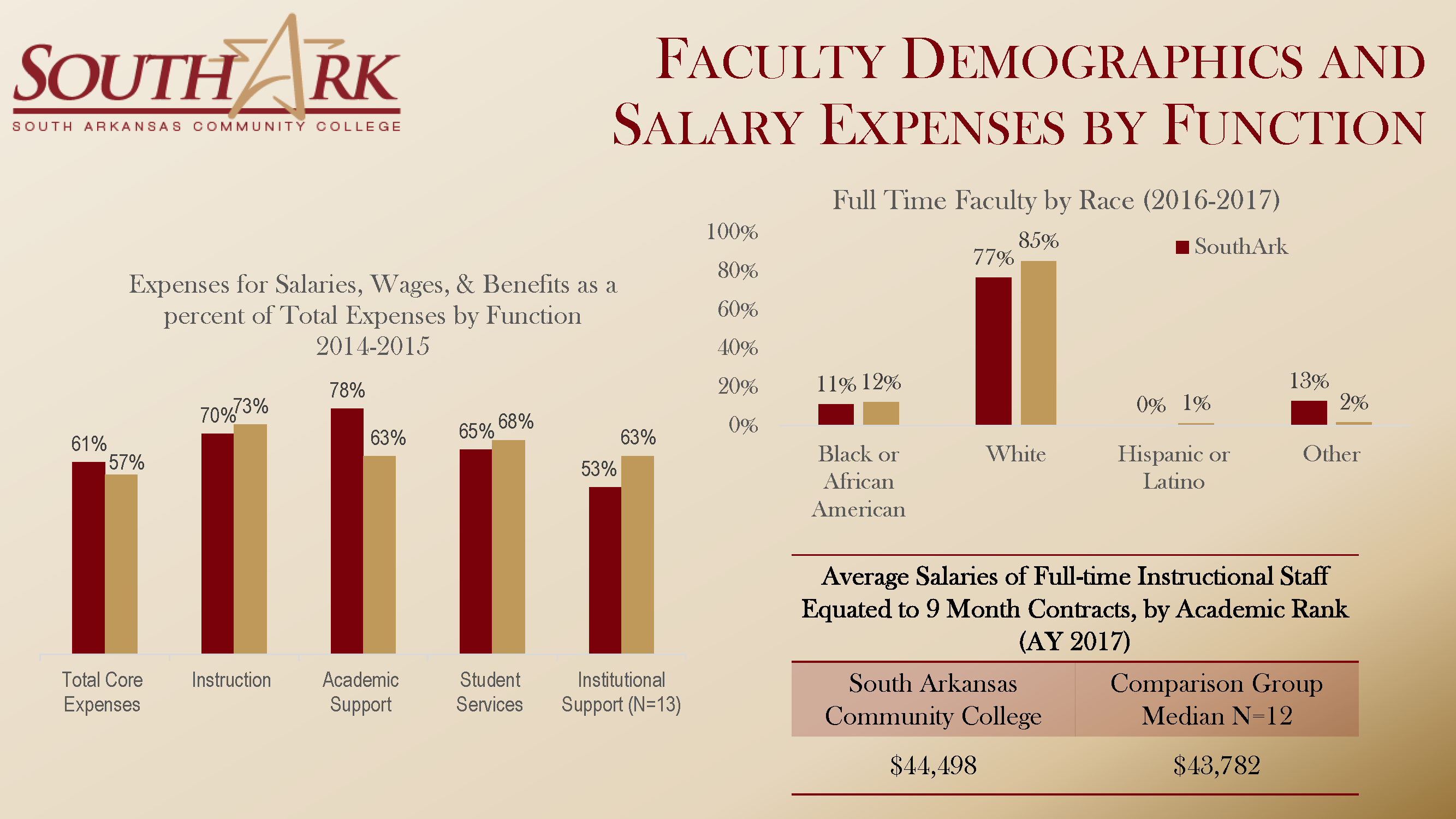 Faculty Demographics Salary by Function Fall 2018 national Dashboard