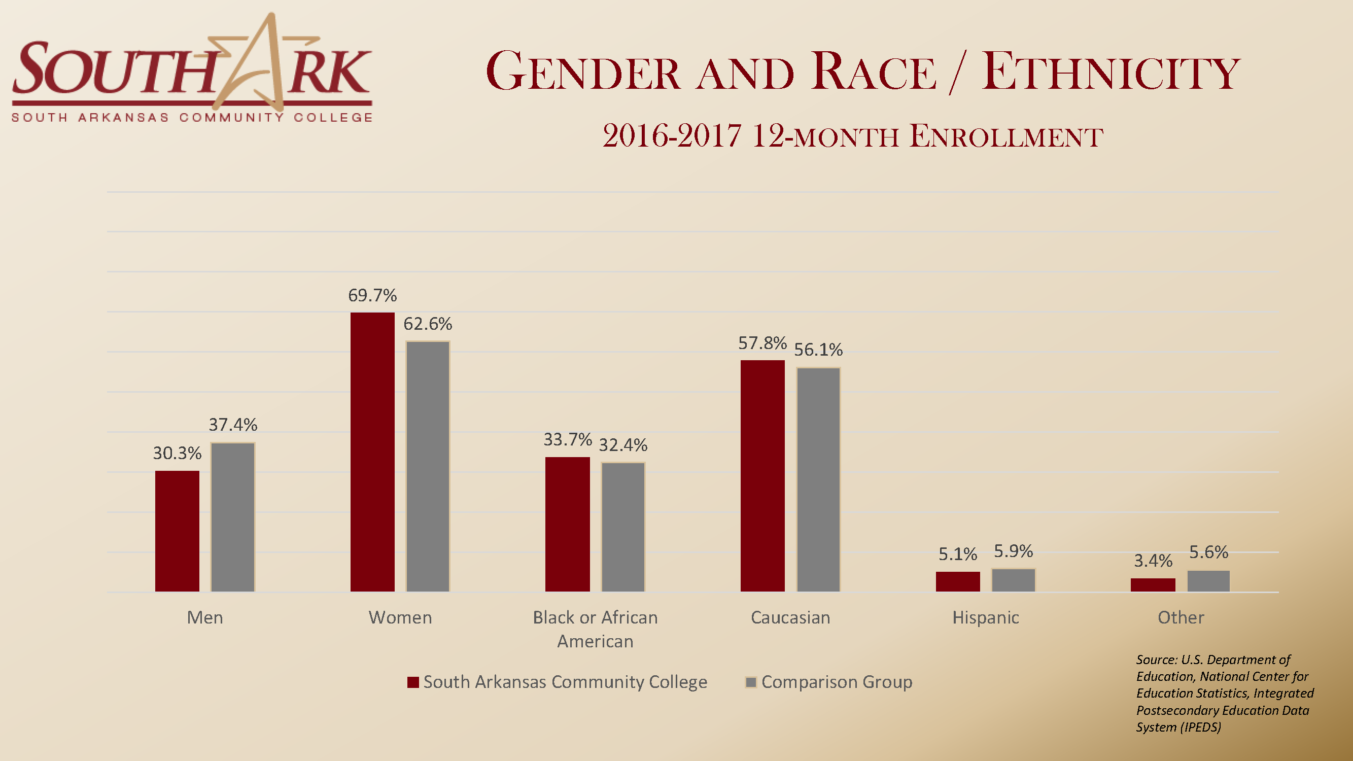 Gender Race Enrollment Fall 2018 national Dashboard