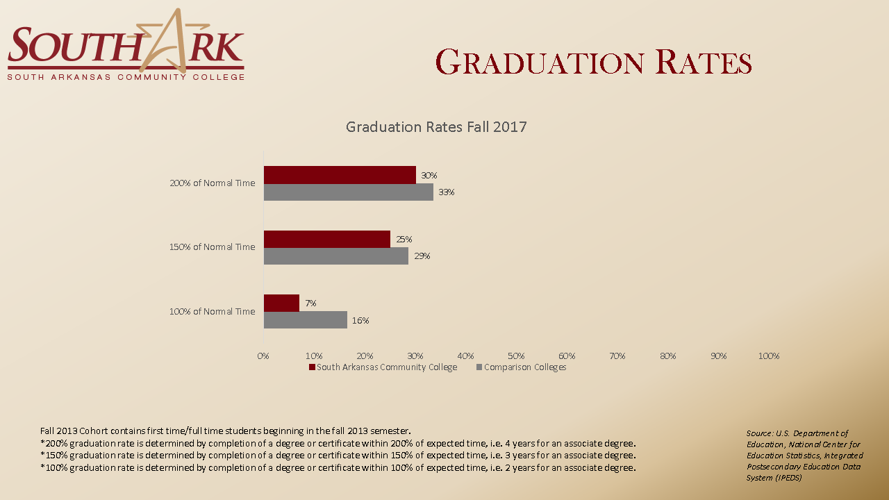 Graduation Rates Fall 2018 national Dashboard